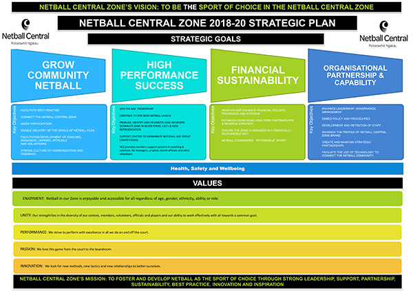 NCZ Strategic 2019 onwards